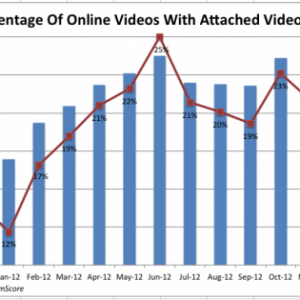 There's Been A Drastic Jump In The Amount Of Online Video Ads Over The Past Year