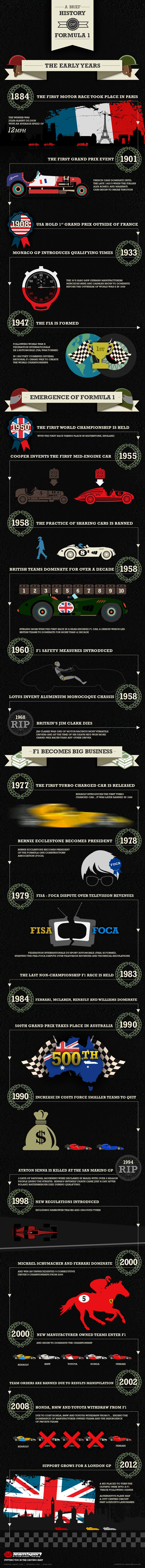 A Brief History of Formula 1